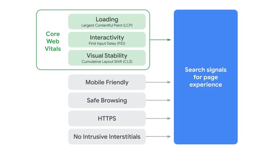 Rappresentazione dei Core Web Vitals