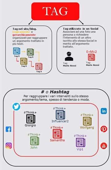 Infografica che mostra le differenze tra tag ed hashtag a colpo d'occhio