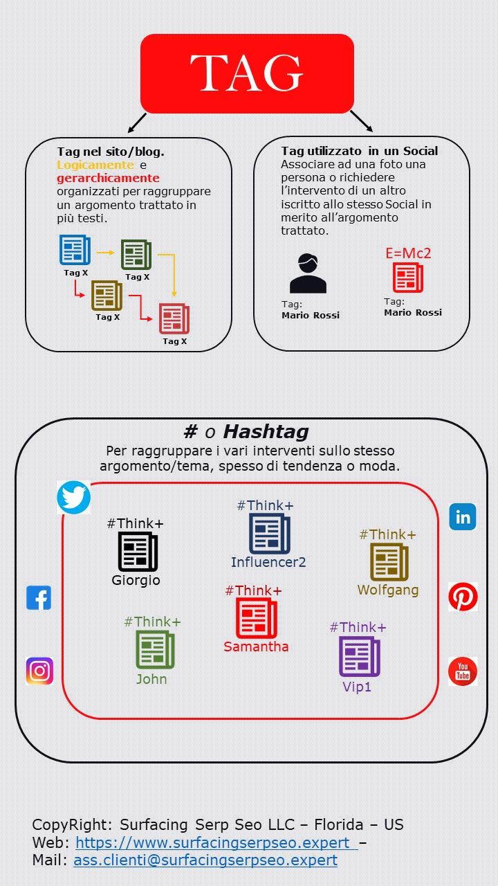 Differenze tra tag e hashtag