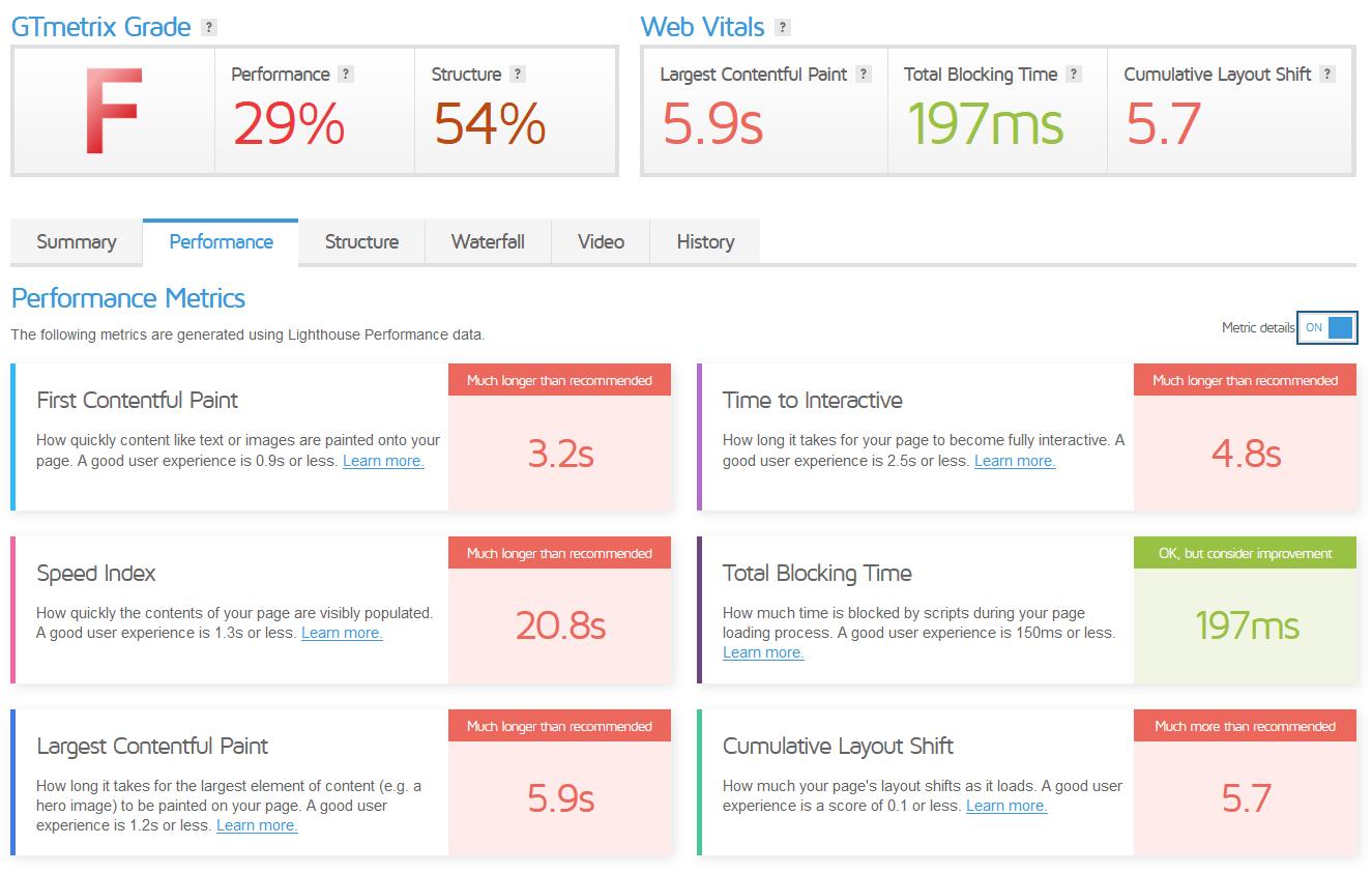 Core Web Vitals per nulla ok