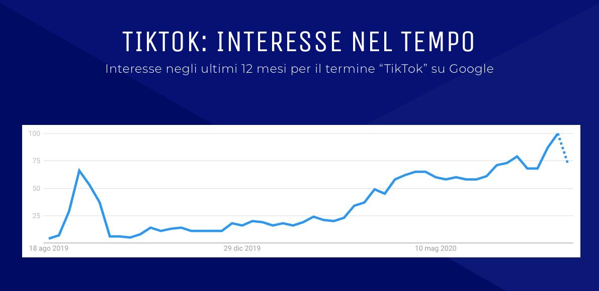Statistiche utilizzo dell'astro nascente dei social media network Tik-Tok