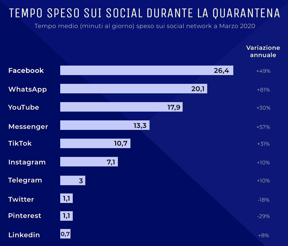 Statistiche tempo trascorso sui social